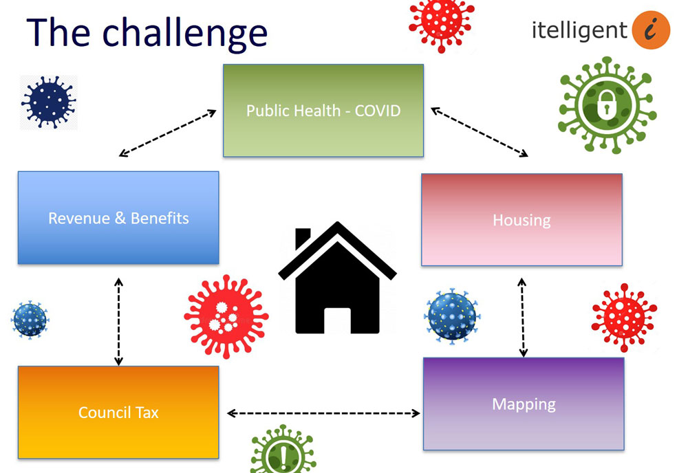 Digital Covid 19 Challenge